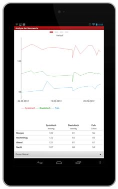 BlutdruckBegleiter: Verlauf der Blutdruckwerte  https://play.google.com/store/apps/details?id=de.medando.bloodpressurecompanion