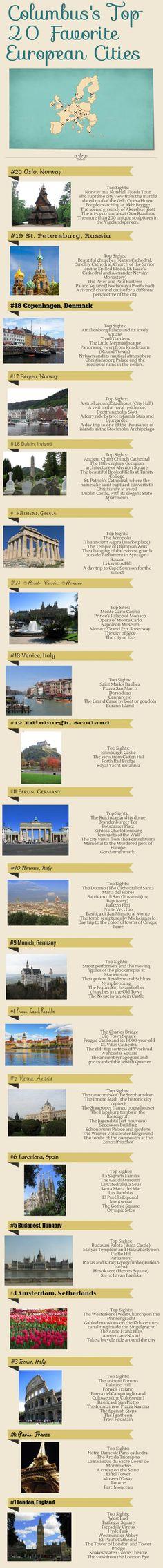 Top 20 European Cities (3)