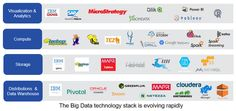 Big Data: Moving from Technology to Business Value Delivery