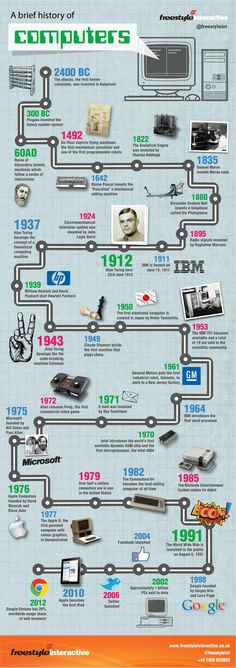 Interactive Infographic on the History of Computers - stretching from 2400 BC and the Abacus to Binary and Da Vinci's inventiveness, the birth of Turing in 1912 and to what we know as the major players of today Microsoft, Apple and a brief mention of the Commodore 64.