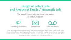What We Learned Analyzing 281 Full Sales Cycles (1,183 Emails & Voicemails)