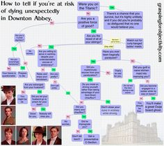 How to tell if you're at risk of dying unexpectedly in Downton Abbey.