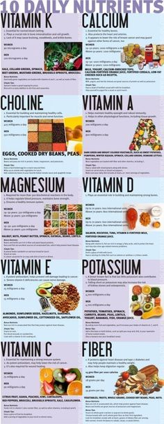 10 daily nutrients VitK Calcium Choline VitA Magnesium VitD VitE Potassium VitC Fiber... Make sure you are getting your dose of all each day for your body to work at peak efficiency.