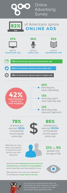 82% of Americans ignore online ads, according to Goo Technologies study.