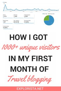 Sharing the tips and strategies that helped me get 1000+ unique visitors in my very first month of blogging.