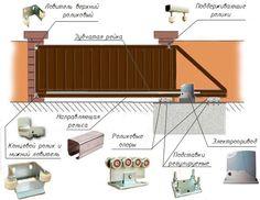 Fence Gate Design, Front Gate Design, House Gate Design, Door Design, Metal Driveway Gates, Wood Fence Gates, Fencing, Rustic Bedroom Furniture, Welding