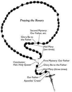 Roman Catholic Rosary