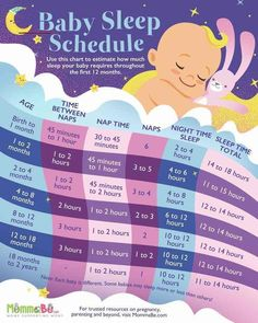 If you're looking for a gentle sleep solution for your newborn baby, we have some great tips for new moms that don't want to do traditional sleep training. How Baby Sleep Problems Affect You SleepoBaby sleepo Baby Schlafplan, Baby Gap, Baby Must Haves, Baby Sleep Schedule, Toddler Schedule, Newborn Schedule, Sleeping Too Much, Baby Growth, Pregnancy Information