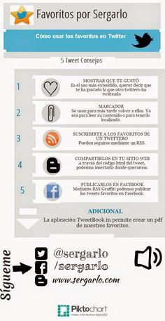 El Rincón de Sergarlo: [Infografía] Cómo usar los favoritos en Twitter vía: www.sergarlo.com