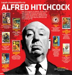 World History, Art History, Alfred Hitchcock, Cinema Quotes, Cinema Tv, Study Motivation Quotes, Grammar Book, Book People, Music Film