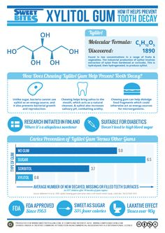 How Can Xylitol Gum Help Prevent Tooth Decay?