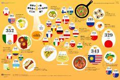 インフォグラフィック:世界の卵料理と消費量ランキング。生卵を食べる日本は珍しい