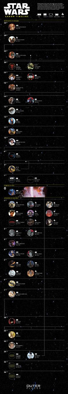 Star Wars Canon Timeline Infographic. Topic: movie, film, scifi, geek, universe