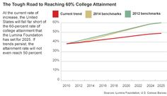 College Attainment Rises, but Lumina's 60% Goal Is Now Harder to Reach - Administration - The Chronicle of Higher Education