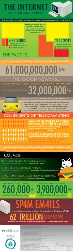 Check out this #infographic about #sustainability and the #internet!