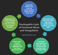 "The typical, perpetual cycle of a psychopathic person's ""love"" life."