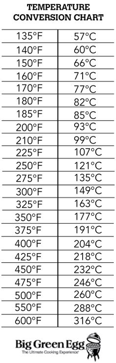 Temperature conversion chart-easy to read and extremely helpful!