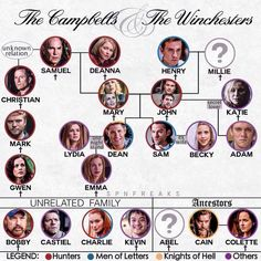 Winchester family tree