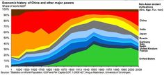 World Economic History for the Last 2000 Years in One Little Graph