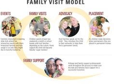 Kidsave's model gives older, overlooked foster youth and foreign orphans short-term visits with families for a summer or weekends. Family Visits have successfully found adoptive families and permanent connections for older kids who otherwise would have no chance of finding a family. http://www.kidsave.org/about-kidsave/kidsave-mission/kidsave-family-visit-model/