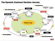 The Dynamic Customer Decision Journey