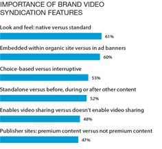 Importance of Brand Video Syndication Features