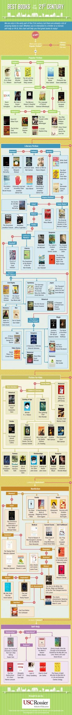 USC Rossier Online prepared an infographic with best books published in the 21st century. It's actually a flowchart that will let you…