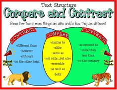 Great sites that help students understand the difference between comparing and contrasting. 4.RIT.6- Compare and contrast a firsthand and secondhand account of the same event or topic; describe the differences in focus and the information provided.