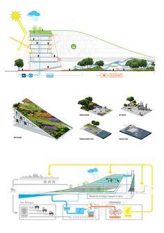 scott allen + kristina buller propose looped energy house
