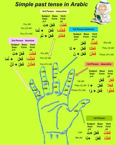 Past Simple tense in Arabic