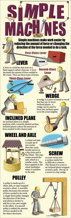 Simple Machines Infographic
