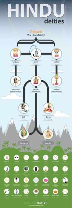 Hindu gods and deities infographic - Hindi trinity