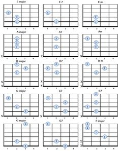 Basic Guitar Chords Chart  | Bell & Co Music