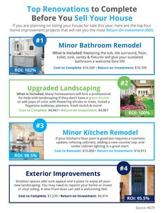 Top Renovations to Complete Before You Sell Your House If you are planning on listing your house for sale this year, here are the top four home improvement projects that will net you the most Return on Investment (ROI). Real Estate Articles, Real Estate Information, Real Estate Tips, Home Selling Tips, Selling Your House, Real Estate Leads, Selling Real Estate, Sell Your House Fast, Simple House