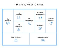 Customer Development Guide for Product Managers Business Model Canvas, Product Development, The Help, Management, Product Engineering
