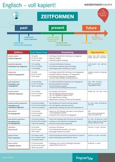 Overview of English tenses. The most important times with signal words. - Overview of English tenses. The most important times with signal words. Order for printing at www. German Grammar, Learn English Grammar, Teaching English, German Language Learning, Learn A New Language, English Language, Grammar Anchor Charts, Tenses English, Grammar Posters