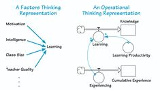 """The """"Thinking"""" in Systems Thinking: How Can We Make It Easier to Master? - The Systems Thinker Thinking Maps, Design Thinking, Knowledge Management, Project Management, Systems Thinking, Systems Engineering, Intelligent People, Complex Systems, Critical Thinking Skills"""