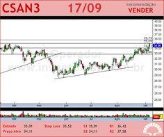 COSAN - CSAN3 - 17/09/2012 #CSAN3 #analises #bovespa