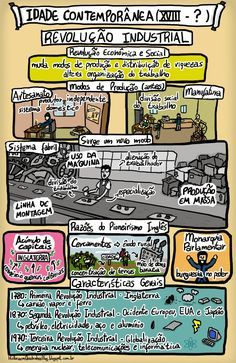História em Quadrinhos!: A Revolução Industrial - Idade Contemporânea