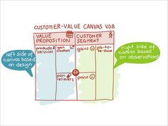 Customer Value Canvas V.0.8 by Alex Osterwalder, via Flickr