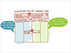 Customer Value Canvas.