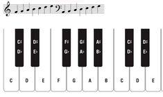 Full Piano Key Chart (Free Piano Keyboard Chart)   Music ...