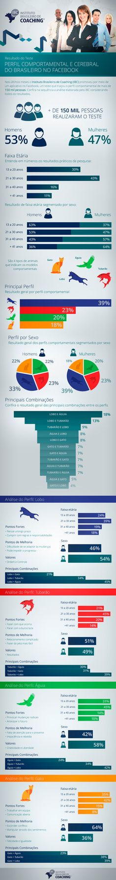 Perfil comportamental e cerebral do Brasileiro no Facebook. Qual é o seu perfil? Descubra aqui.