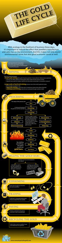 Gold Mining Process - Gold Mining, Panning and Melting Explained