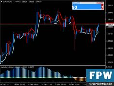 Download Trend Histogram Free Forex Trading System Strategy Mt4
