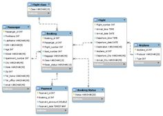 Mobile app oauth auth to backend with external provider uml database diagram ccuart Image collections