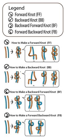 Friendship Bracelet Knot Chart legend by How-to-Make-Jewelry.com.