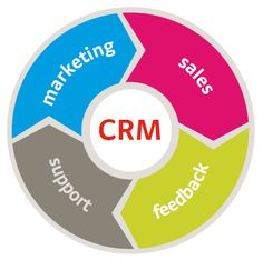 Get best CRM Software Development Company in Delhi. We are leading CRM solution, service provider. InstaaCoders offers custom CRM Software Development Services at cost effective price. Lab, Organizational Structure, Crm System, Relationship Facts, Relationships, Microsoft Dynamics, Customer Relationship Management, Accounting Software, All That Matters