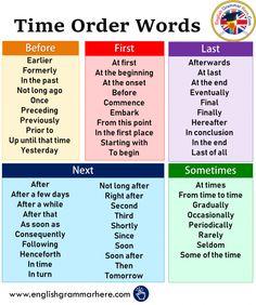 Time order words in English – English grammar here – … - Bildung Essay Writing Skills, Book Writing Tips, English Writing Skills, Writing Words, English Lessons, English English, Expository Writing, Academic Writing, Good Vocabulary