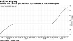 China's Gold-Buying Spree Tops 100 Tons During Trade War Gold Reserve, Gold Price, The 100, Global Economy, Stuff To Buy, China, War, Tops, Shell Tops